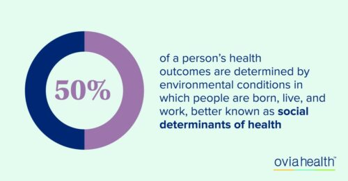 addressing social determinants of health graphic