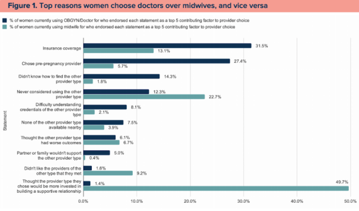 Graph showing the misconceptions about midwives