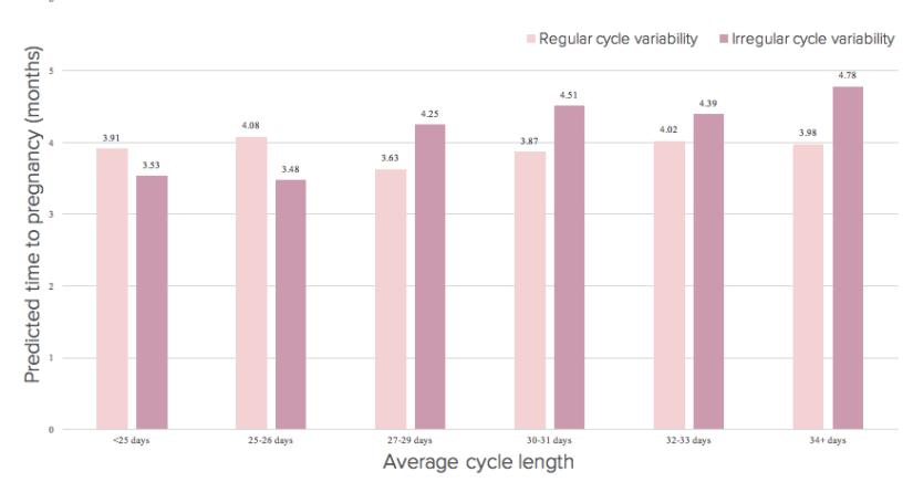 graphic depicting TTC data