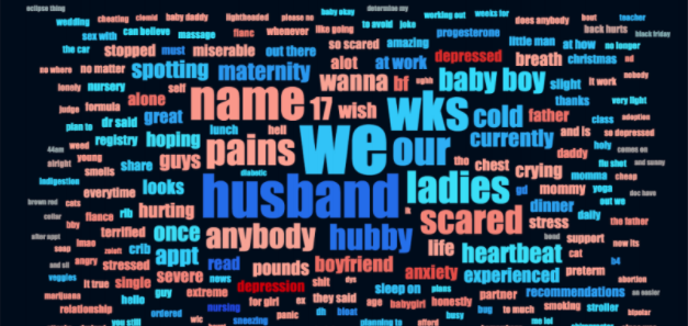 word cloud depicting machine learning data