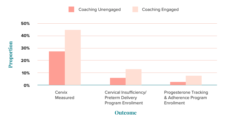 Digital health Coaching Image